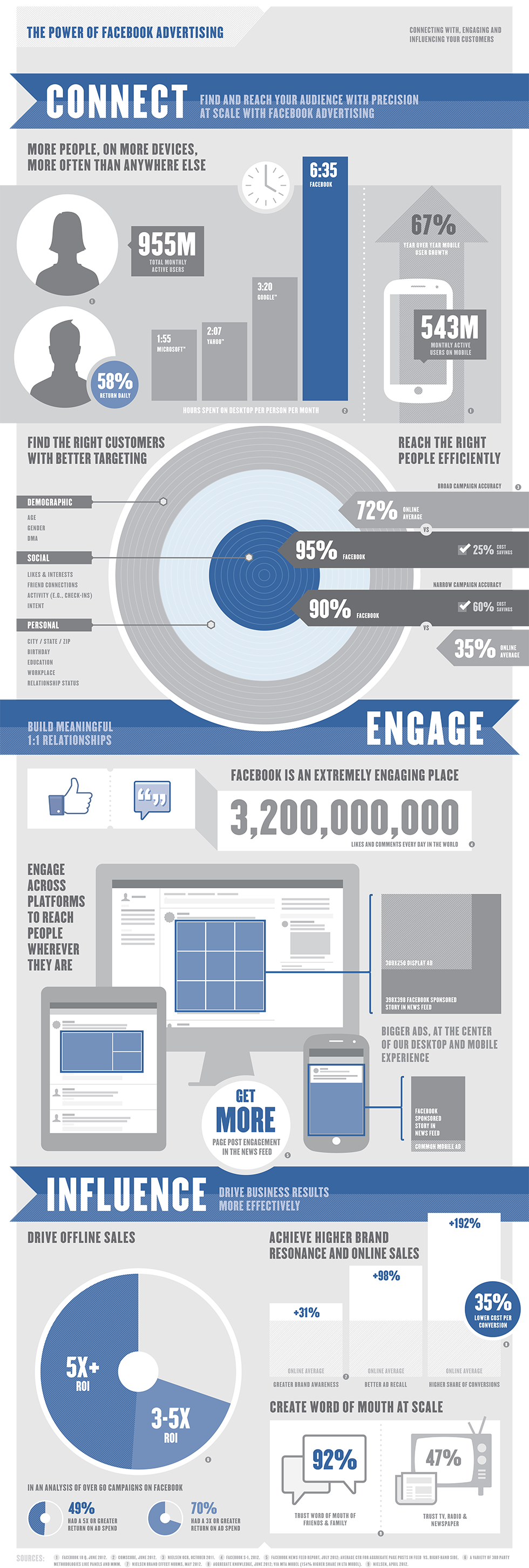 120828_facebook_marketing_infografika.png