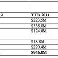 Az Ebook eladások szárnyalnak az USA-ban, ellenben nálunk még csak most indult el az első Ebook 'pláza'