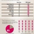 HTML5 infografika
