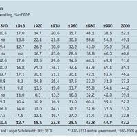 Állami kiadások a GDP százalékában 1870-2009