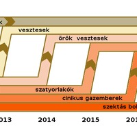 A magyar politika dinamikája