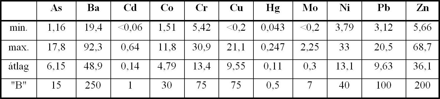 Nehézfémek és arzén (mg/kg) a tározó környékének talajaiban (ICP-OES elemzés: MÁFI Laboratórium)