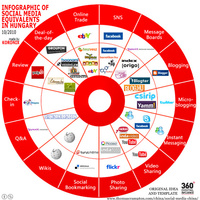 Infographic of Social Media Equivalents in Hungary