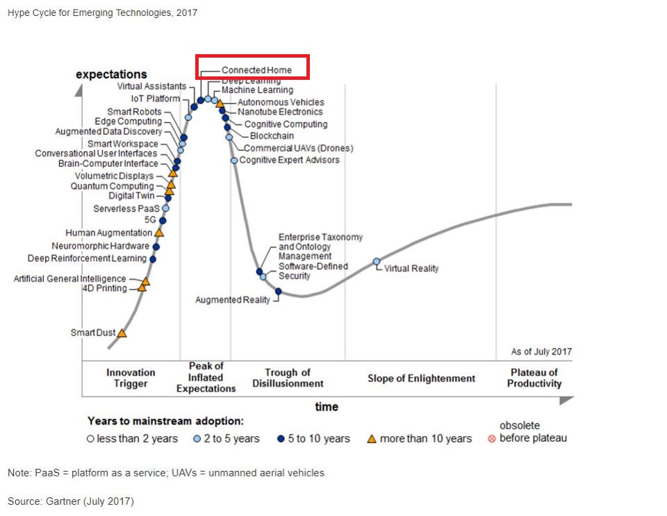 blograhype-cycle-for-emerging-technologies-2017b.jpg