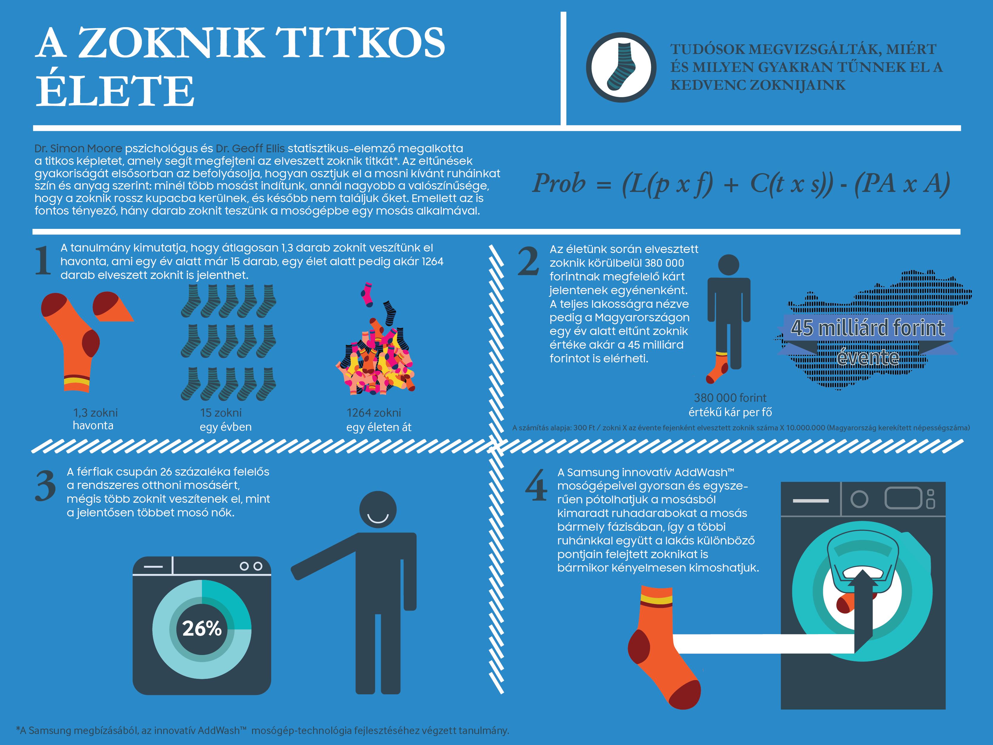 samsung_elveszett_zoknik_infografika.png
