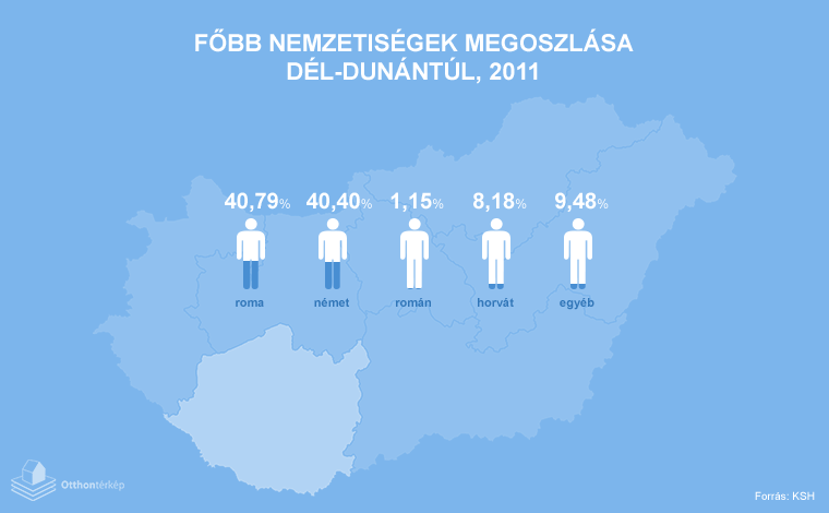 Nemzetiségi kérdés - Te mindent tudsz a magyarországi helyzetről?