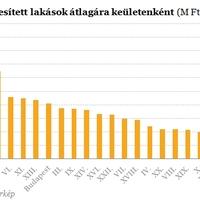 Elképesztő árkülönbségek a budapesti lakáspiacon