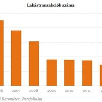 A befektetők uralják a budapesti lakáspiacot