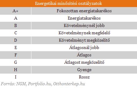 energetikai_osztályok.png
