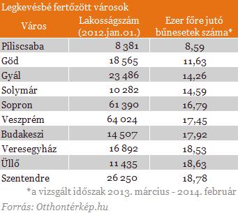 legkevésbé fertőzött városok.png