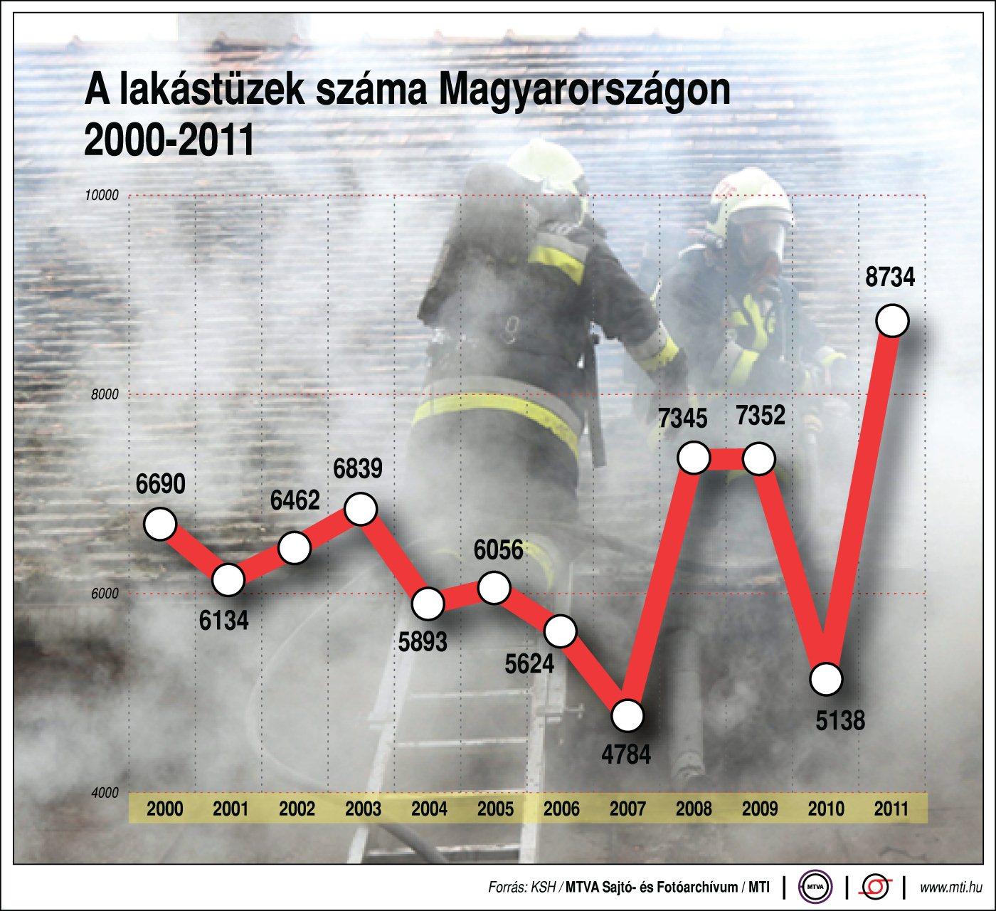 Lakástüzek száma Magyarországon