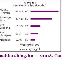 Szavazás eredmény - Cannes filmfesztivál
