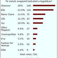 Szavazás - Te melyik magazint kedveled?