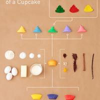 A Cupcake Anatómiája - Small Batch