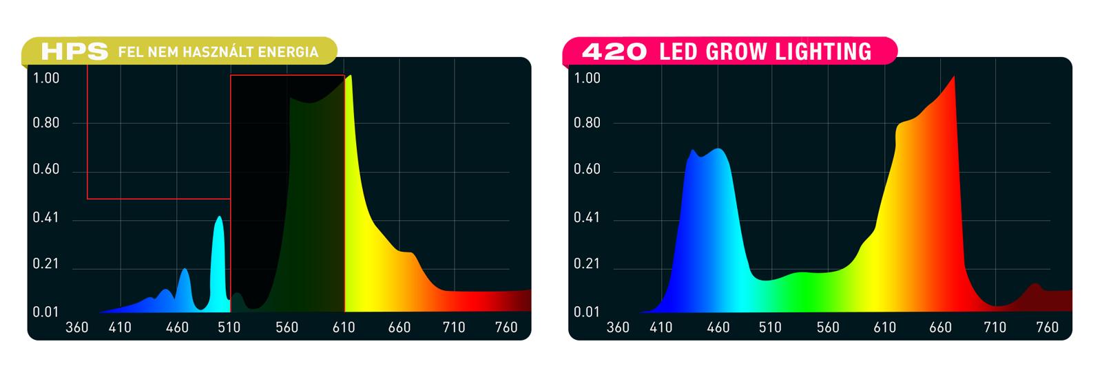 961dff9_led_vs_hps_420ledgrowlighting_1.png