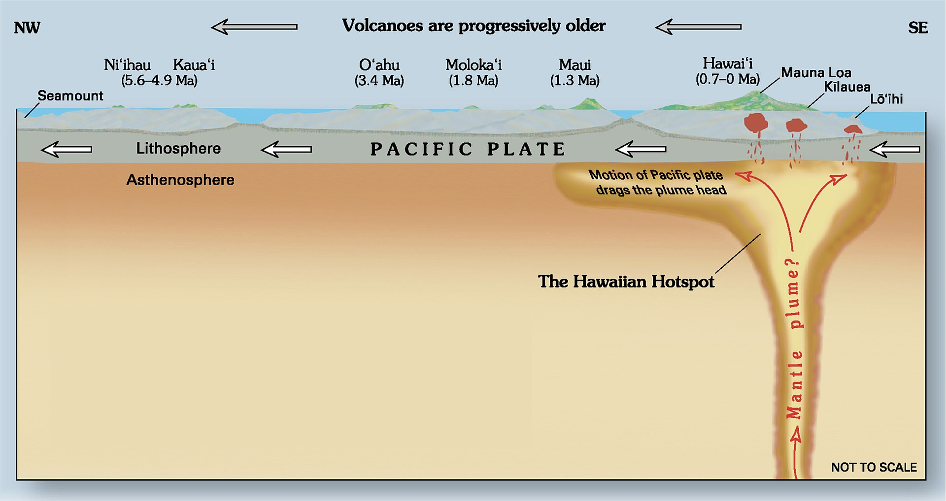 1920px-hawaii_hotspot_cross-sectional_diagram.jpg