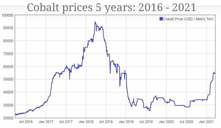cobalt_prices_2016_to_2021_usd_per_ton.jpg