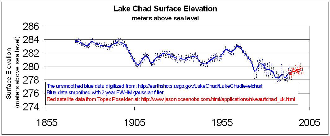 lake_chad_elevation.jpg