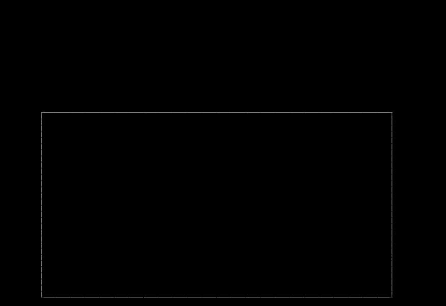 subfossil_lemur_c14_ranges_svg.png