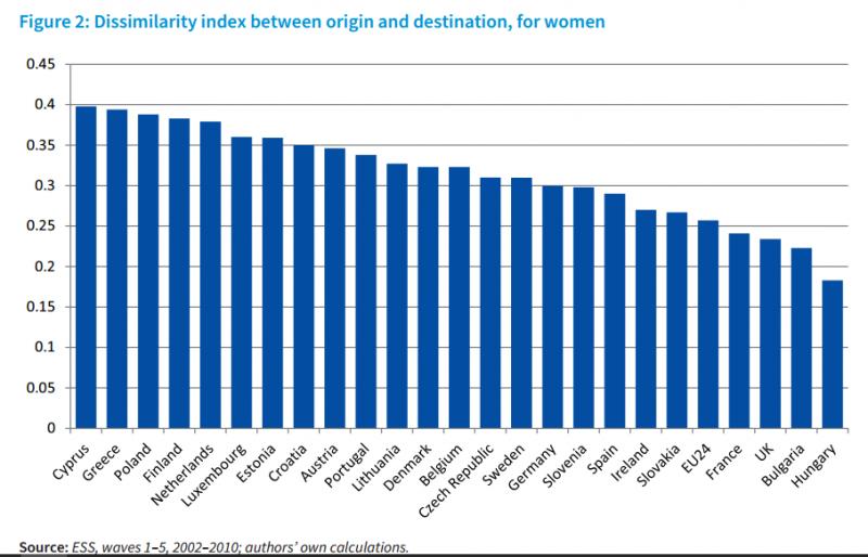 Nőket vizsgáló különbözőségi index: az eredetitársadalmi pozíció és az elért helyzet arányát mutatva. Forrás: 24.hu