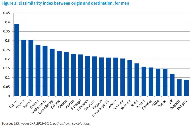 Férfiakat vizsgáló különbözőségi index: az eredetitársadalmi pozíció és az elért helyzet arányát mutatva. Forrás: 24.hu