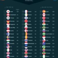 A világ egyik legkomplexebb gazdasága: Magyarország