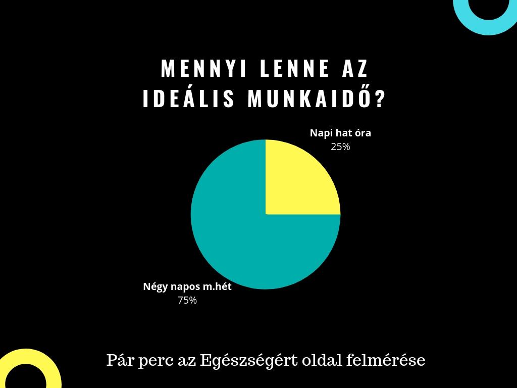 mennyi_lenne_azidealis_munkaido.jpg