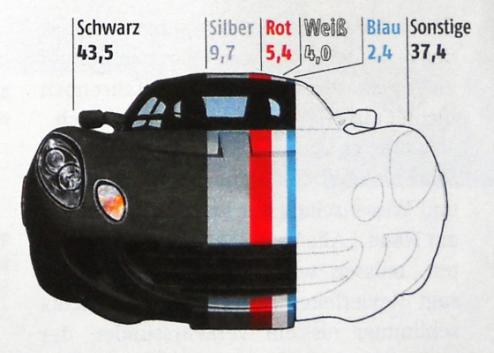 erőszakos vezetők sorrendje autójuk színe szerint (forrás: ADAC)