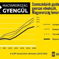 Magyarország gyengül: a tények a kormányzati propaganda mögött