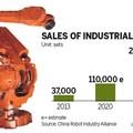 Naná, hogy Kína a világ legnagyobb robotpiaca is...