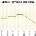 1 százalék alatt a magyar alapkamat