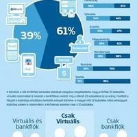 Terjed a digitális bankolás
