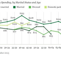 Több házasság, gyorsabb gazdaság?