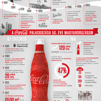 50. évfordulót ünnepelt a hazánkban palackozott Coca-Cola