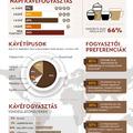 Nem csak az étel, a kávé is meghatározza az éttermet egy friss kutatás szerint
