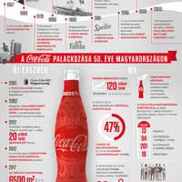 50 éve érkezett Magyarországra a Coca-Cola