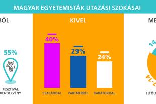 Külföldön is online a legtöbb magyar fiatal