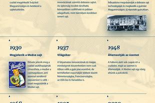 Kilencven éves Magyarország legismertebb Medvéje