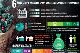 Így karácsonyoznak a magyar internetezők