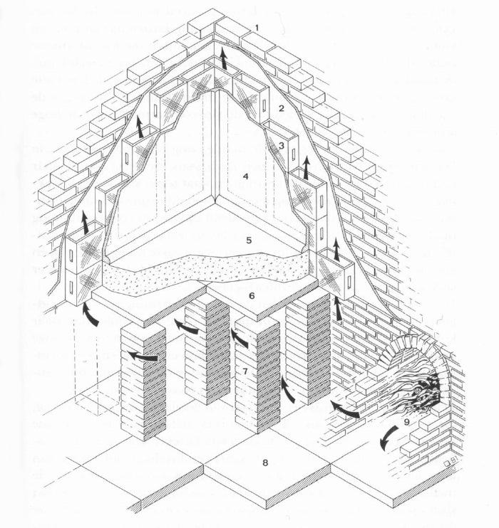 1. Külső fal 2. Vakolat 3. Fűtéscsövek 4. Festett stukkó 5. Habarcspadló 6. Tartócserepek 7. Oszlopok 8. Alap 9.Fűtőkemence (stilus.nl)