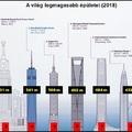 A világ legmagasabb épületei [28.]