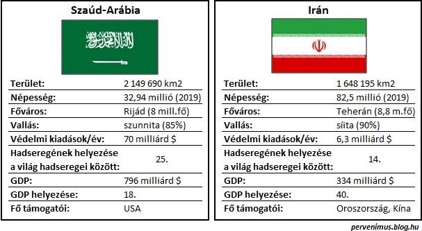 iran_sarabia_adatok.jpg