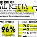 Infografika: közösségi média ROI statisztikák