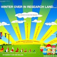 Vége van a télnek a piackutatásban? (infografika)