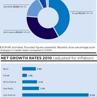 Újra növekvő pályán - Esomar Global Market Research 2011 jelentés