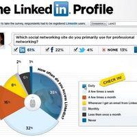Infografika: LinkedIn használati szokások