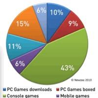 Az USA-ban 160 millió ember játszik videójátékokkal