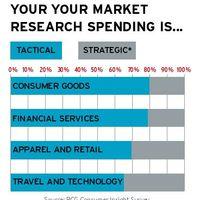 A cégek többsége taktikai célokra használja a piackutatást