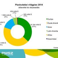 A piackutatás helyzete 2014-ben a világban és Magyarországon