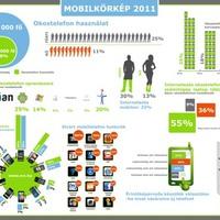 NRC infografika a mobiltelefonokról